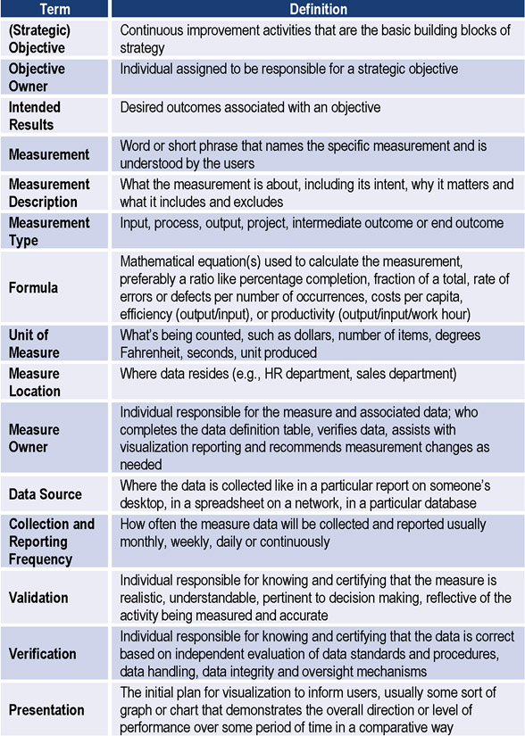 The Data Definition Table Is Completed By An Objective Ownership Team And Explicitly Defines Terms To Ensure Consistency Across Measures