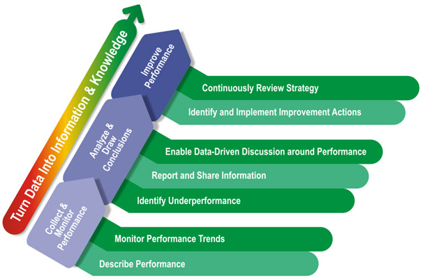what is kpi implementation